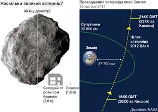 Над Землею рекордно близько пролетить астероїд