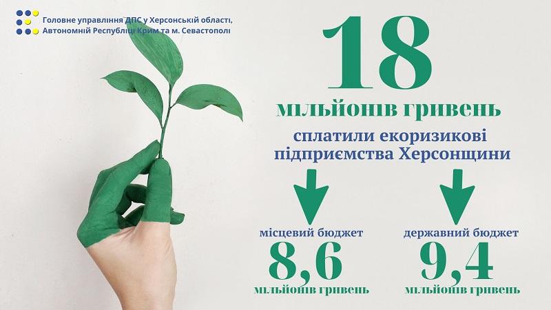 За чисту екологію Херсонщини бізнес сплатив 18 мільйонів гривень