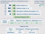 З порушників земельного законодавства стягнули майже мільйон гривень