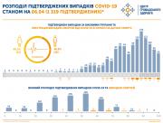 В Минздраве рассказали, что является причиной смерти украинцев с коронавирусом