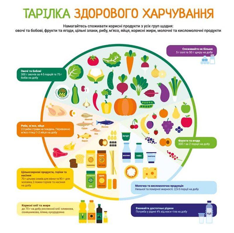 Урсуленко, харчування, діти