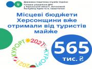 Местные бюджеты Херсонщины уже получили почти 565 тыс. грн туристического сбора