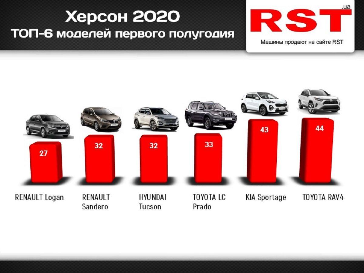 Херсонцы за полгода потратили на новые автомобили 16 миллионов долларов