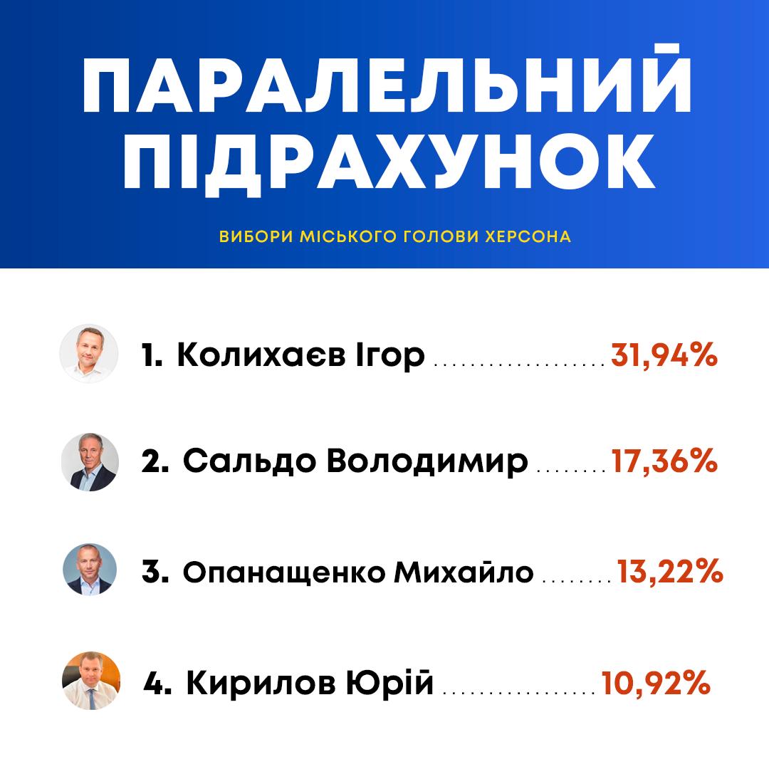 Днепропетровская область,мэр,выборы,Игорь Колыхаев