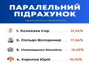 6% херсонцев проголосовали, чтобы их мэром стал житель Днепропетровской области