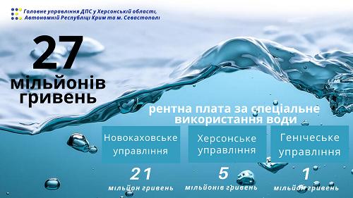 Херсонський бізнес сплатив 27 мільйонів гривень водного податку