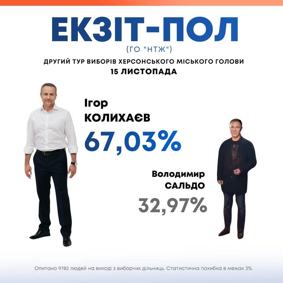 Известны результаты параллельного подсчета голосов на выборах мэра в Херсоне