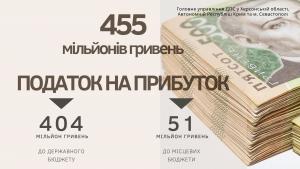 Херсонський бізнес сплатив 455 мільйонів гривень податку на прибуток