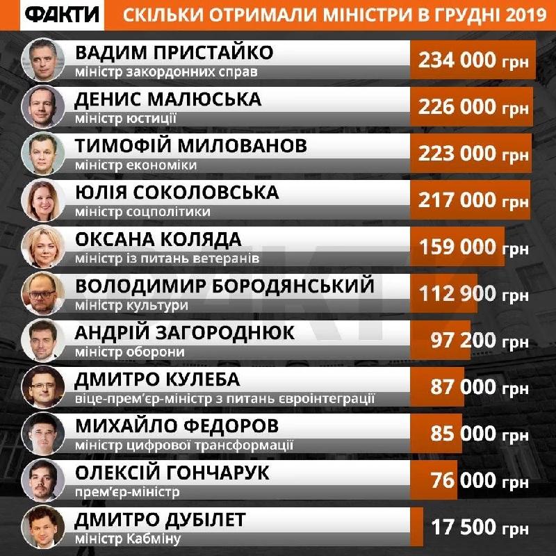 Кабмин обнародовал заработные платы членов правительства Украины